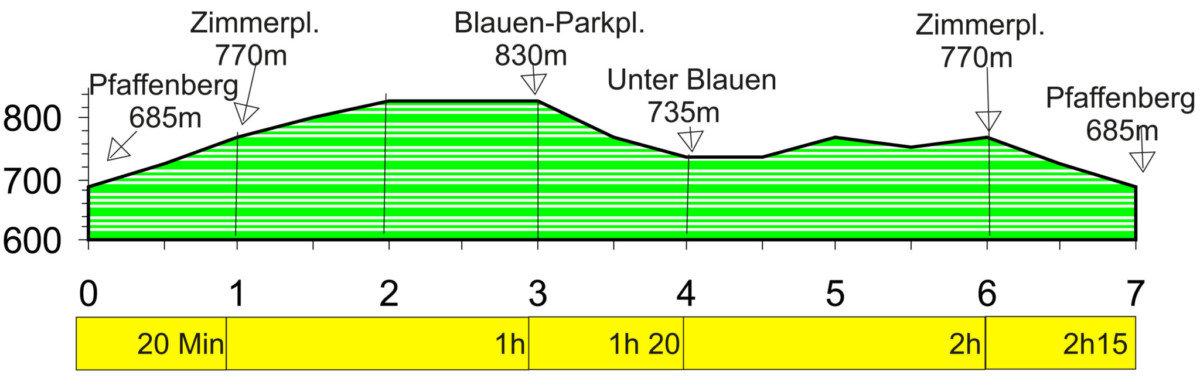 Käsern-Tannen-Rundweg Höhenprofil
