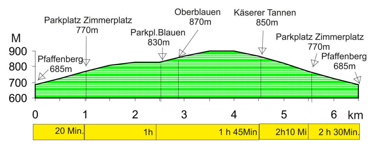 Höhenprofil Panoramaweg am Südhang des Zeller Blauen